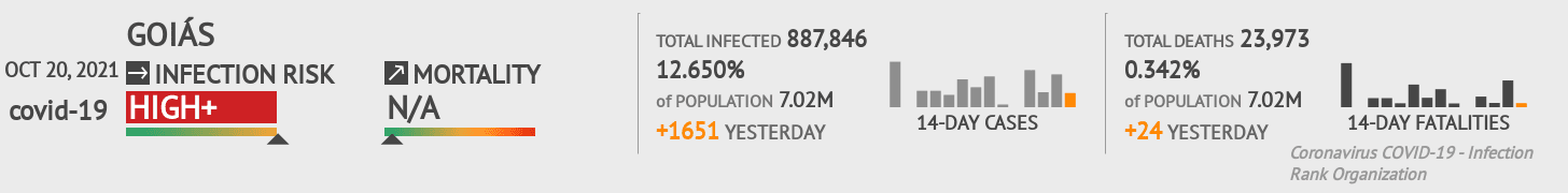 Goiás Coronavirus Covid-19 Risk of Infection Update for 174 Counties on June 13, 2020
