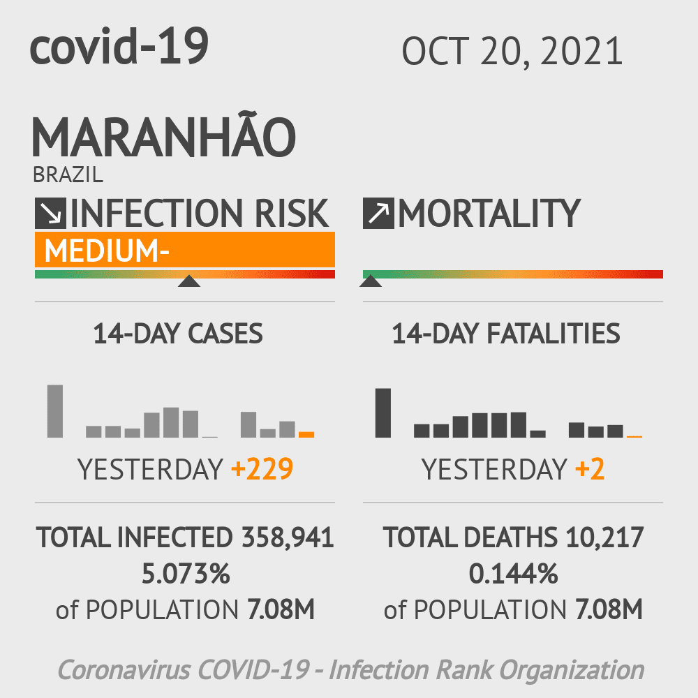 Maranhão Coronavirus Covid-19 Risk of Infection Update for 193 Counties on June 13, 2020