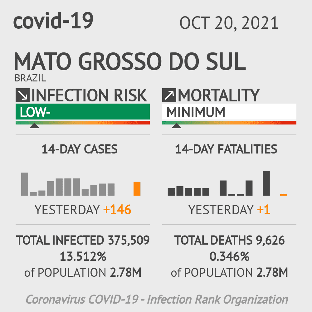 Mato Grosso do Sul Coronavirus Covid-19 Risk of Infection Update for 58 Counties on June 13, 2020