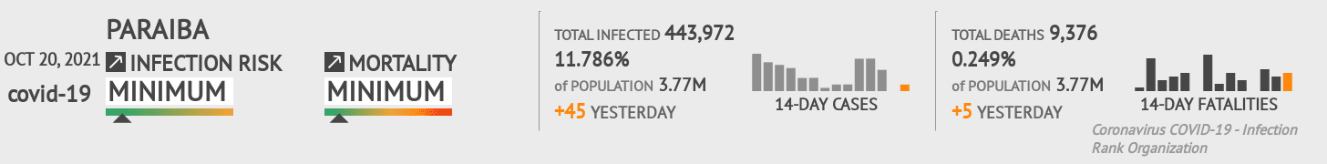 Paraiba Coronavirus Covid-19 Risk of Infection Update for 156 Counties on June 13, 2020