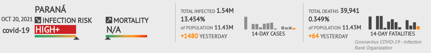 Paraná Coronavirus Covid-19 Risk of Infection Update for 275 Counties on June 13, 2020