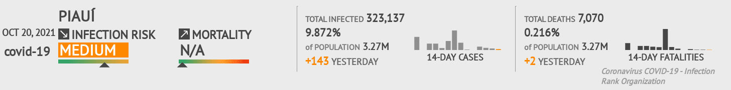 Piauí Coronavirus Covid-19 Risk of Infection Update for 170 Counties on June 13, 2020