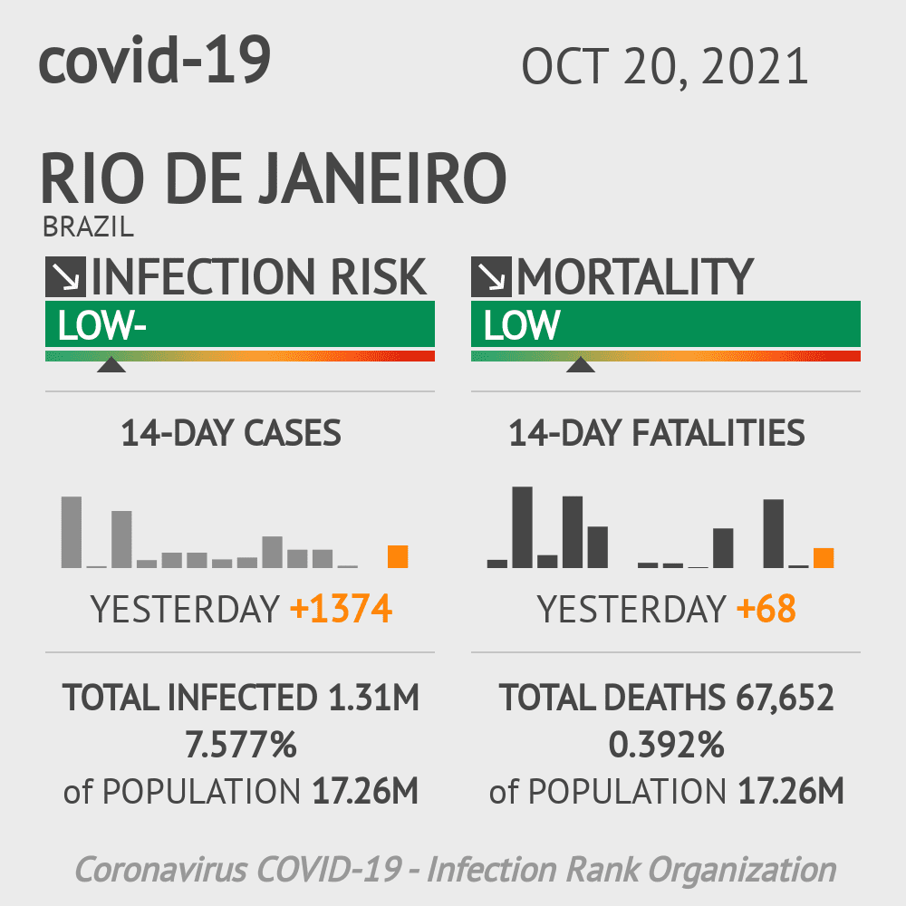 Rio de Janeiro Coronavirus Covid-19 Risk of Infection Update for 105 Counties on June 13, 2020