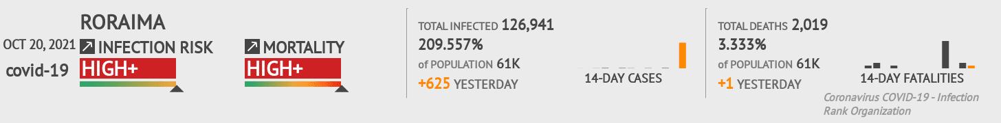 Roraima Coronavirus Covid-19 Risk of Infection Update for 11 Counties on June 13, 2020