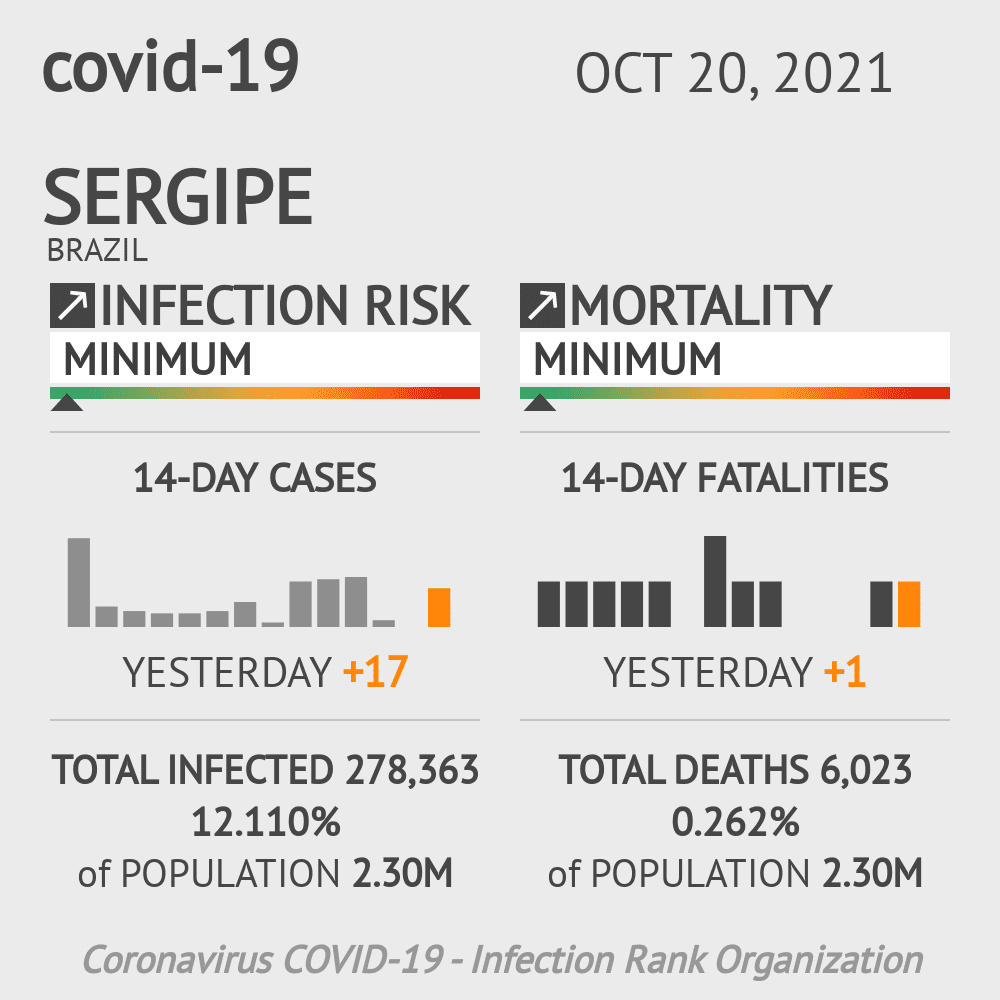 Sergipe Coronavirus Covid-19 Risk of Infection Update for 70 Counties on June 13, 2020