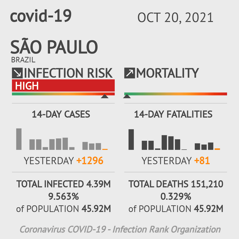 São Paulo Coronavirus Covid-19 Risk of Infection Update for 596 Counties on June 13, 2020