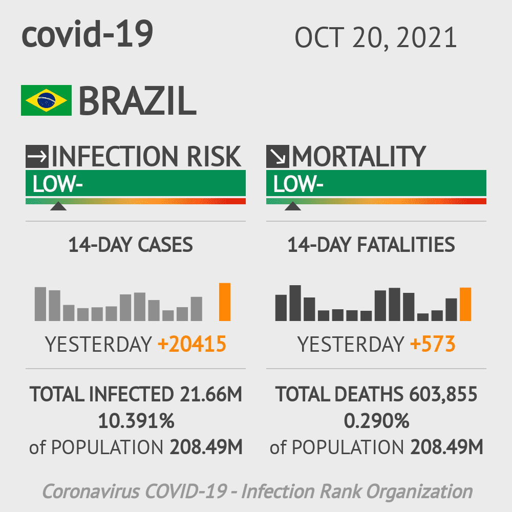 Brazil Coronavirus Covid-19 Risk of Infection on October 18, 2020