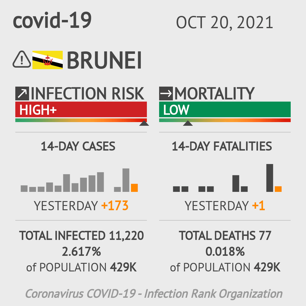Brunei Coronavirus Covid-19 Risk of Infection on January 21, 2021