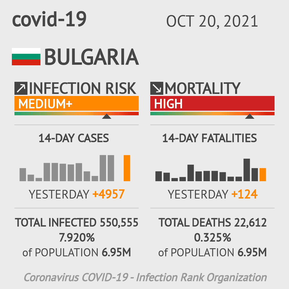 Bulgaria Coronavirus Covid-19 Risk of Infection on October 26, 2020