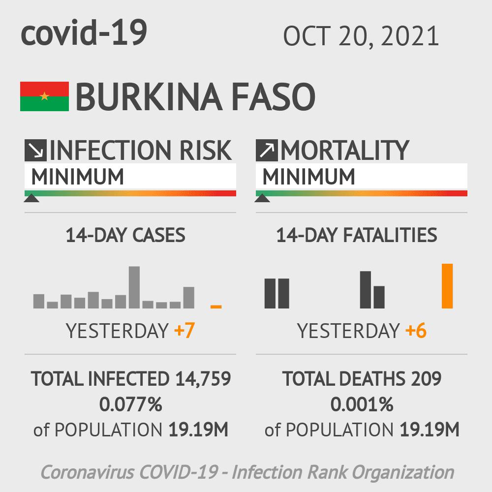 Burkina Faso Coronavirus Covid-19 Risk of Infection on October 24, 2020