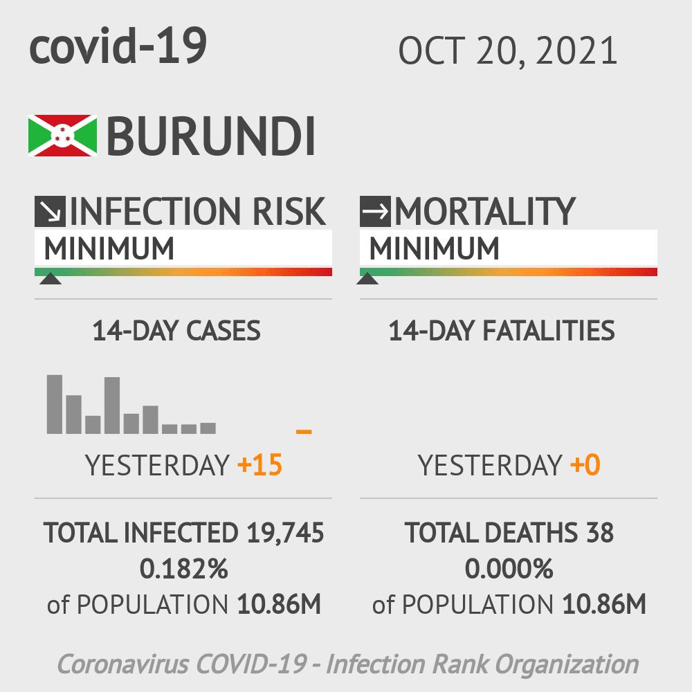 Burundi Coronavirus Covid-19 Risk of Infection on October 24, 2020