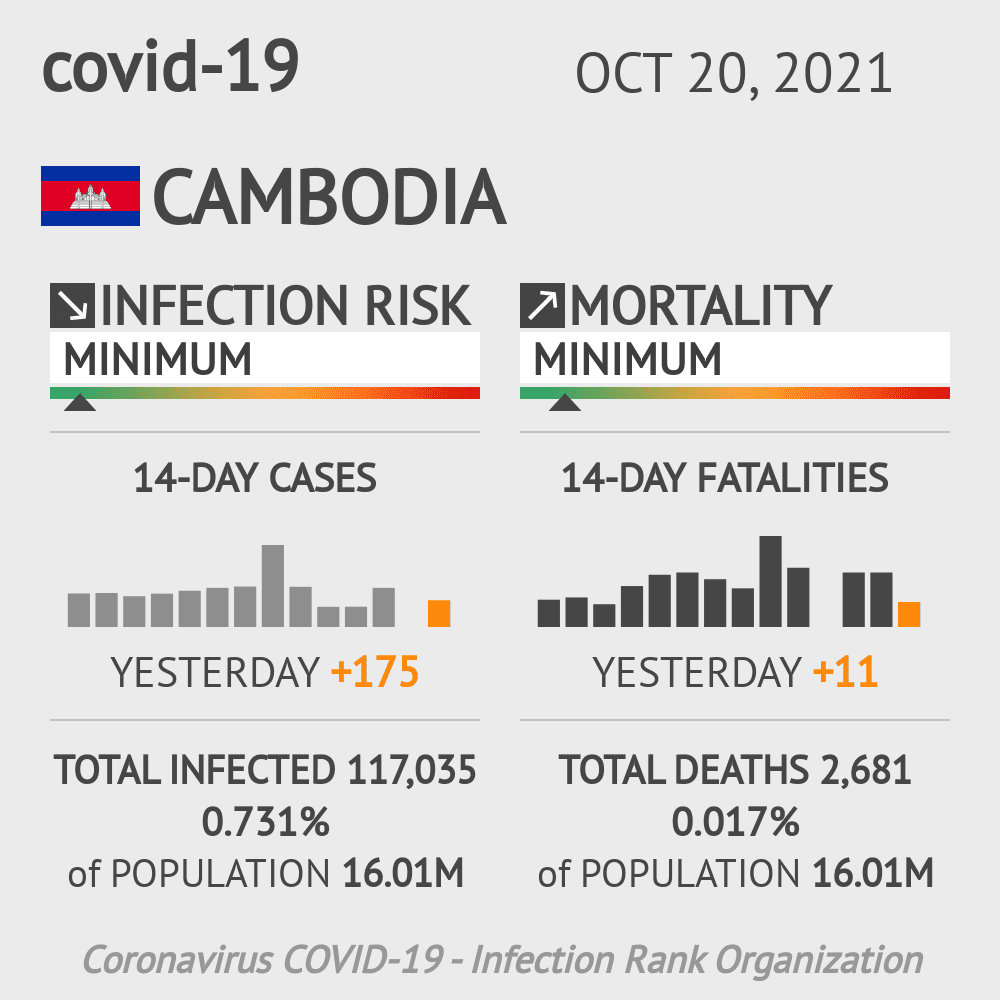 Cambodia Coronavirus Covid-19 Risk of Infection on October 28, 2020