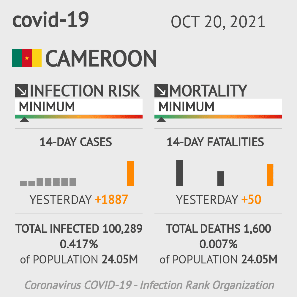 Cameroon Coronavirus Covid-19 Risk of Infection on October 21, 2020