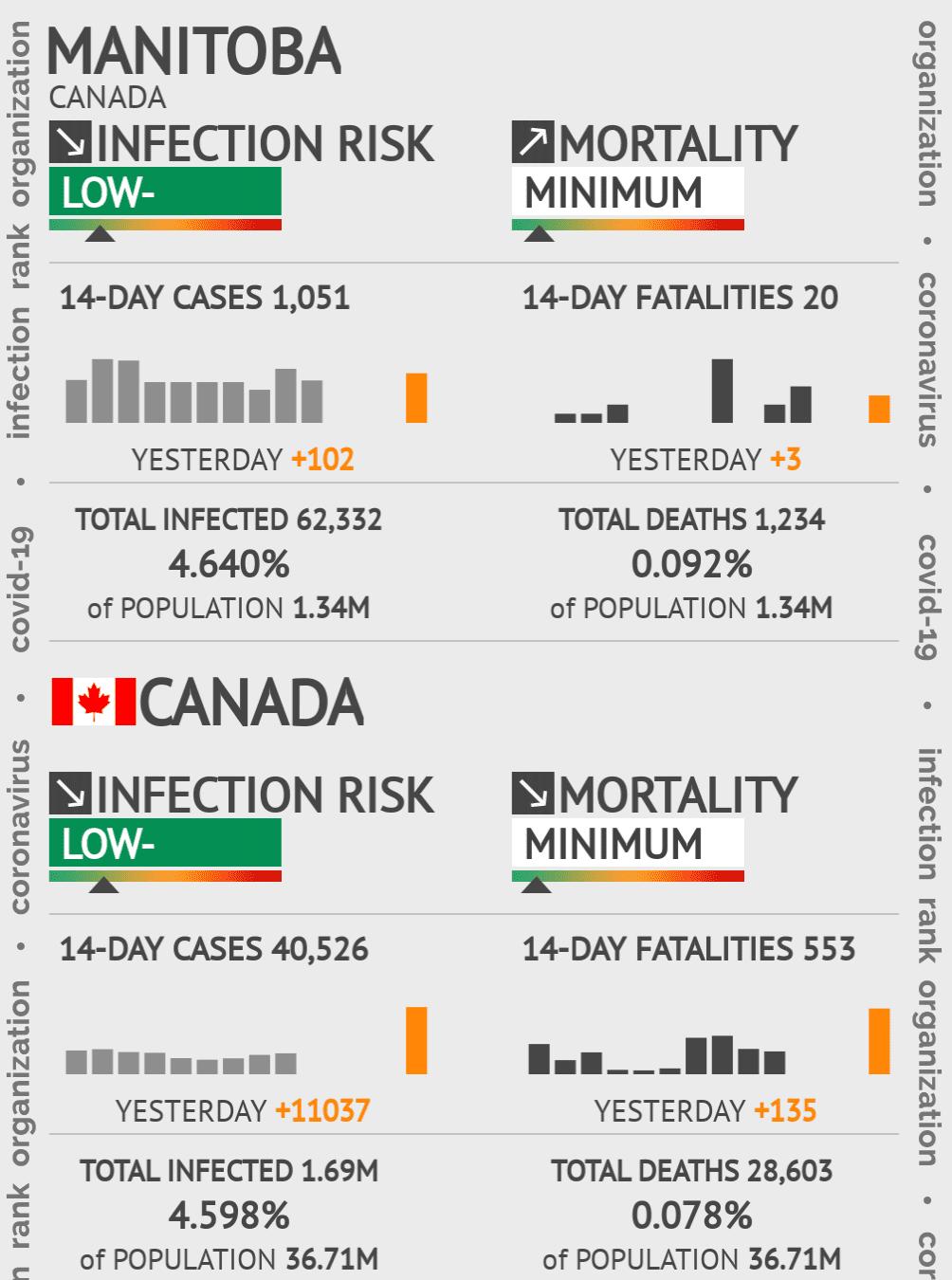 Manitoba Coronavirus Covid-19 Risk of Infection on March 02, 2021