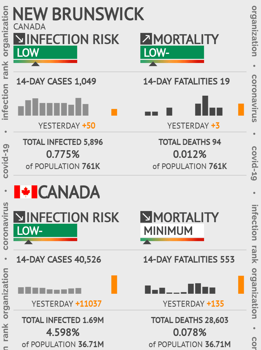 New Brunswick Coronavirus Covid-19 Risk of Infection on March 02, 2021