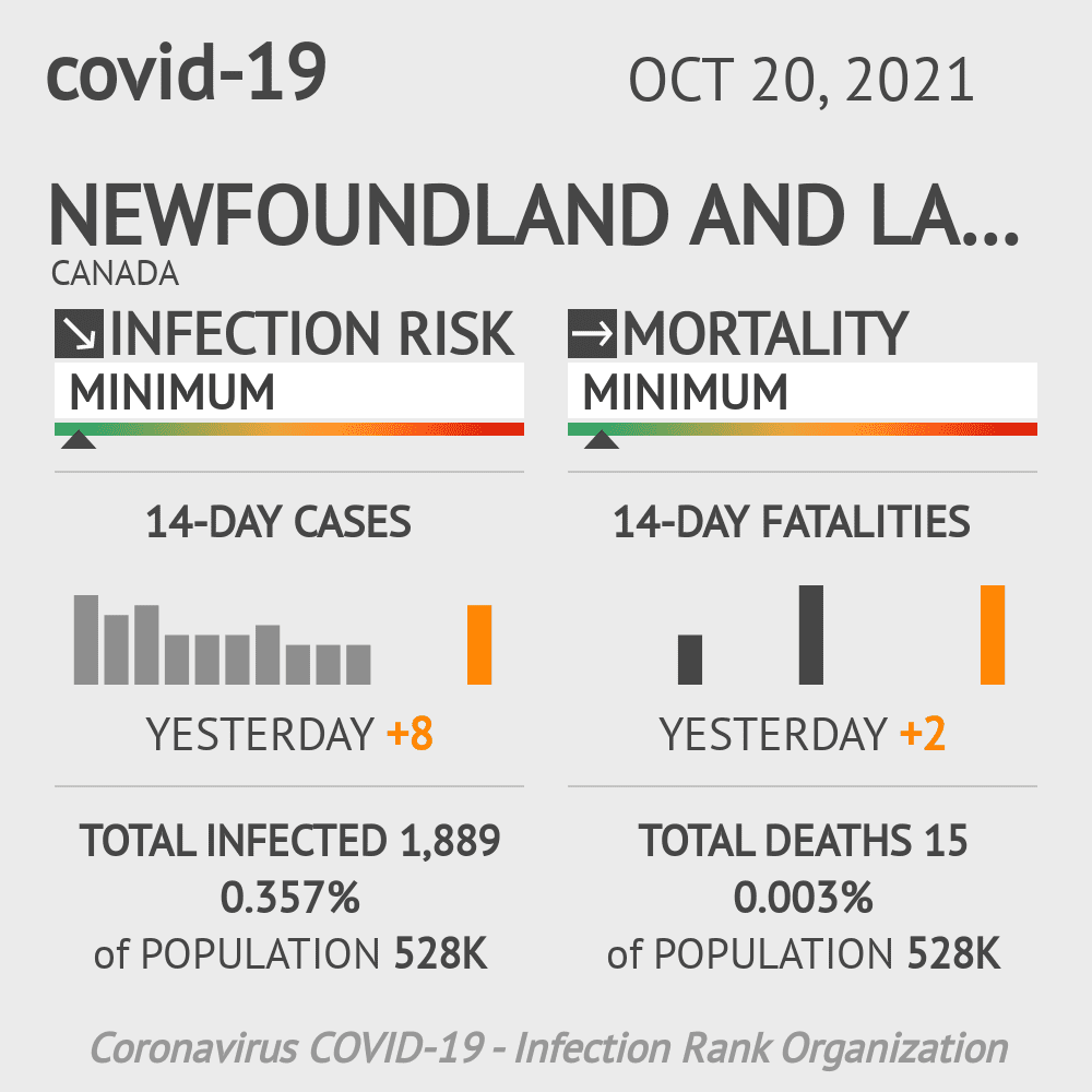 Newfoundland and Labrador Coronavirus Covid-19 Risk of Infection on March 02, 2021