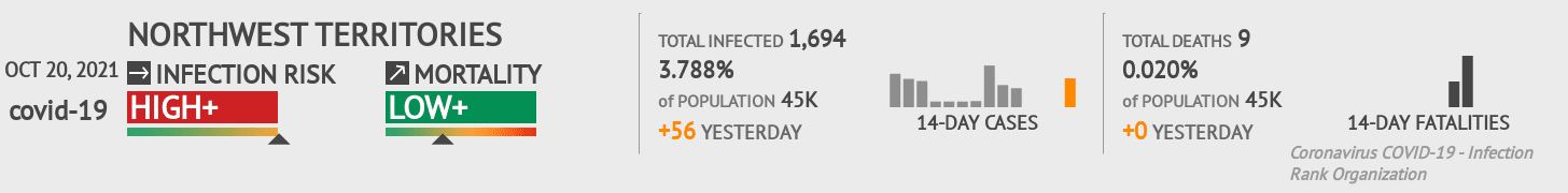 Northwest Territories Coronavirus Covid-19 Risk of Infection on March 02, 2021