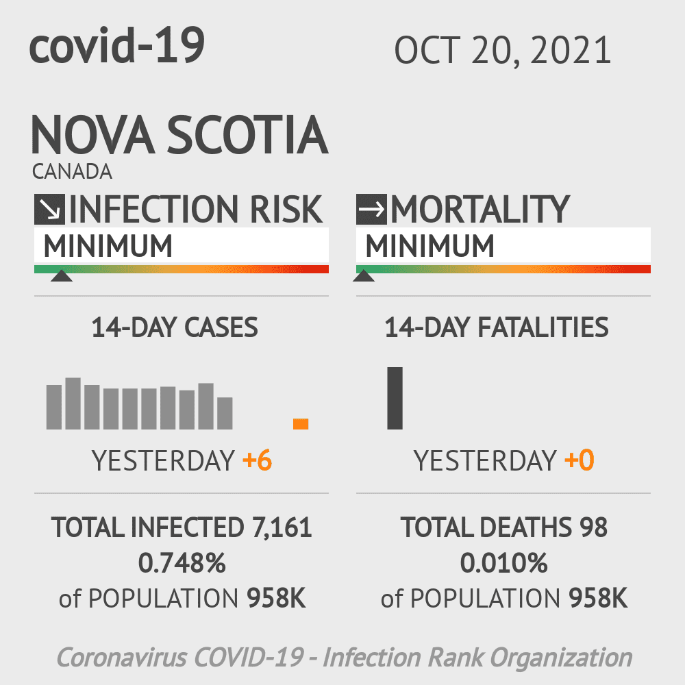 Nova Scotia Coronavirus Covid-19 Risk of Infection on March 02, 2021