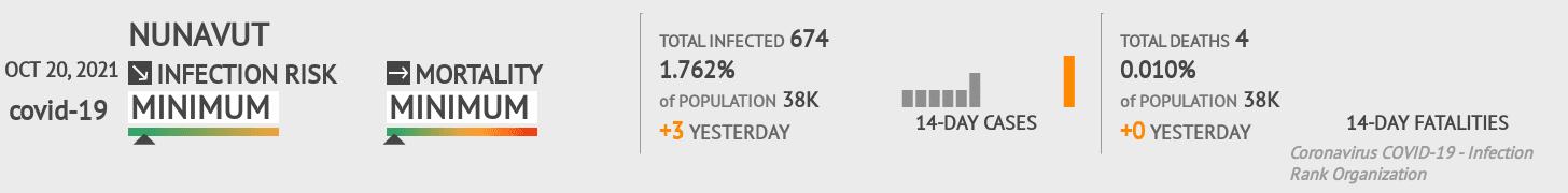 Nunavut Coronavirus Covid-19 Risk of Infection on March 02, 2021