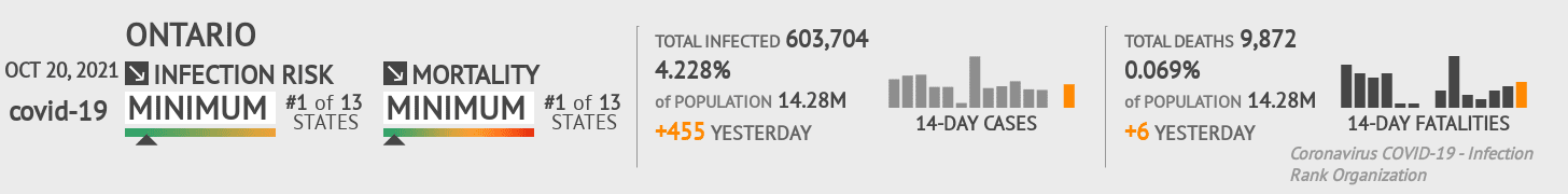 Ontario Coronavirus Covid-19 Risk of Infection on March 02, 2021