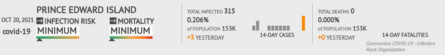 Prince Edward Island Coronavirus Covid-19 Risk of Infection on February 22, 2021