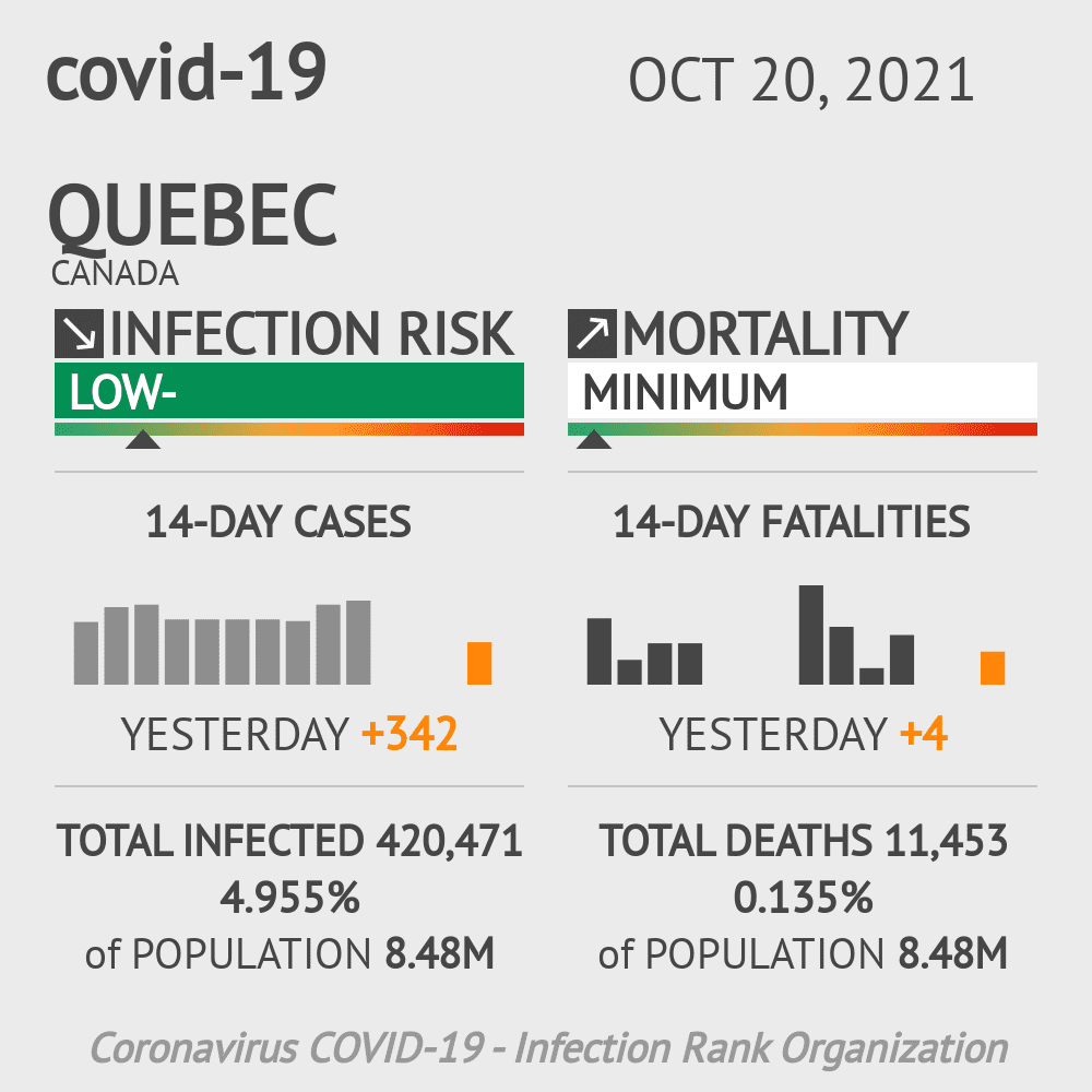 Quebec Coronavirus Covid-19 Risk of Infection on March 02, 2021