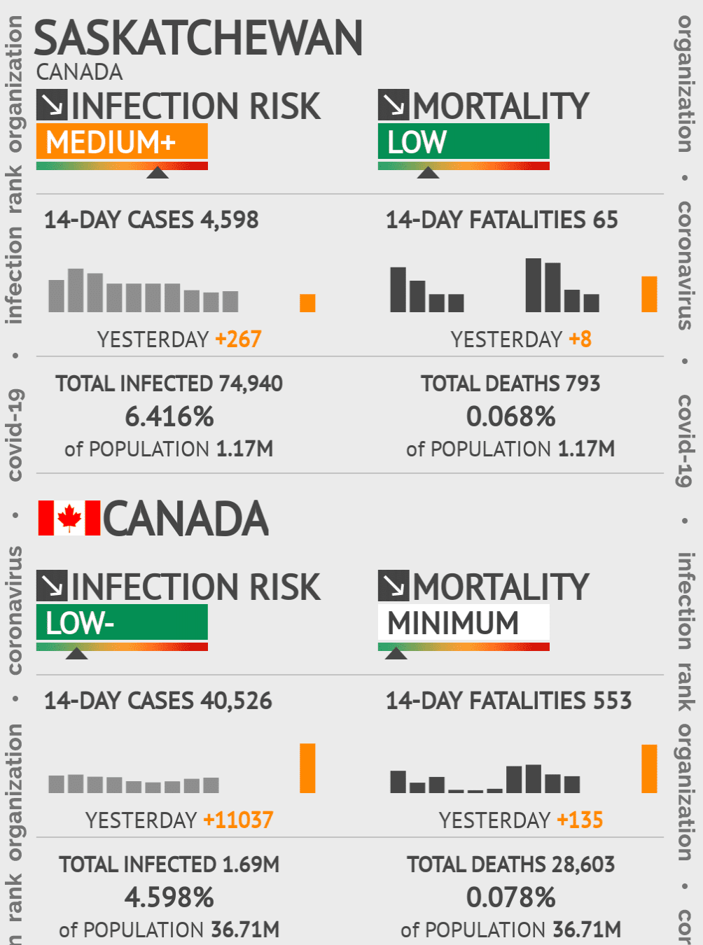 Saskatchewan Coronavirus Covid-19 Risk of Infection on February 28, 2021