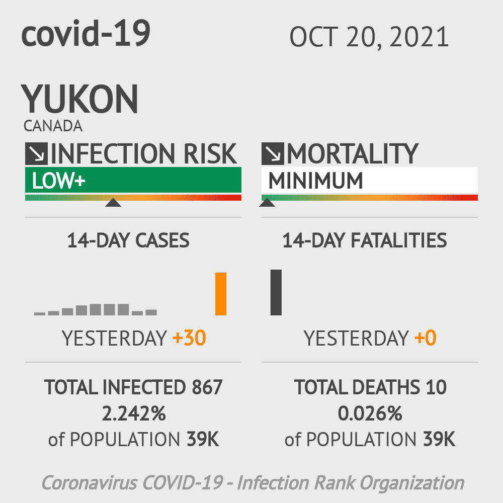 Yukon Coronavirus Covid-19 Risk of Infection on March 02, 2021