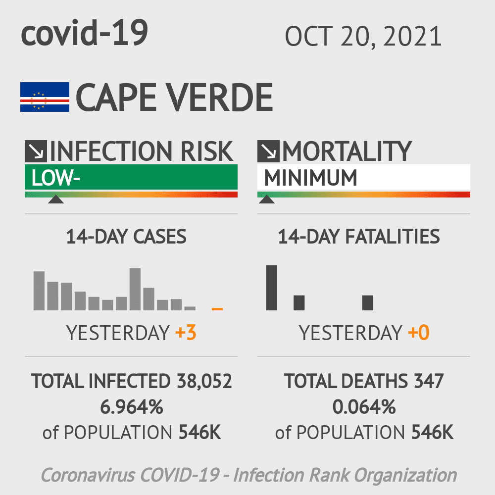 Cape Verde Coronavirus Covid-19 Risk of Infection on October 21, 2020