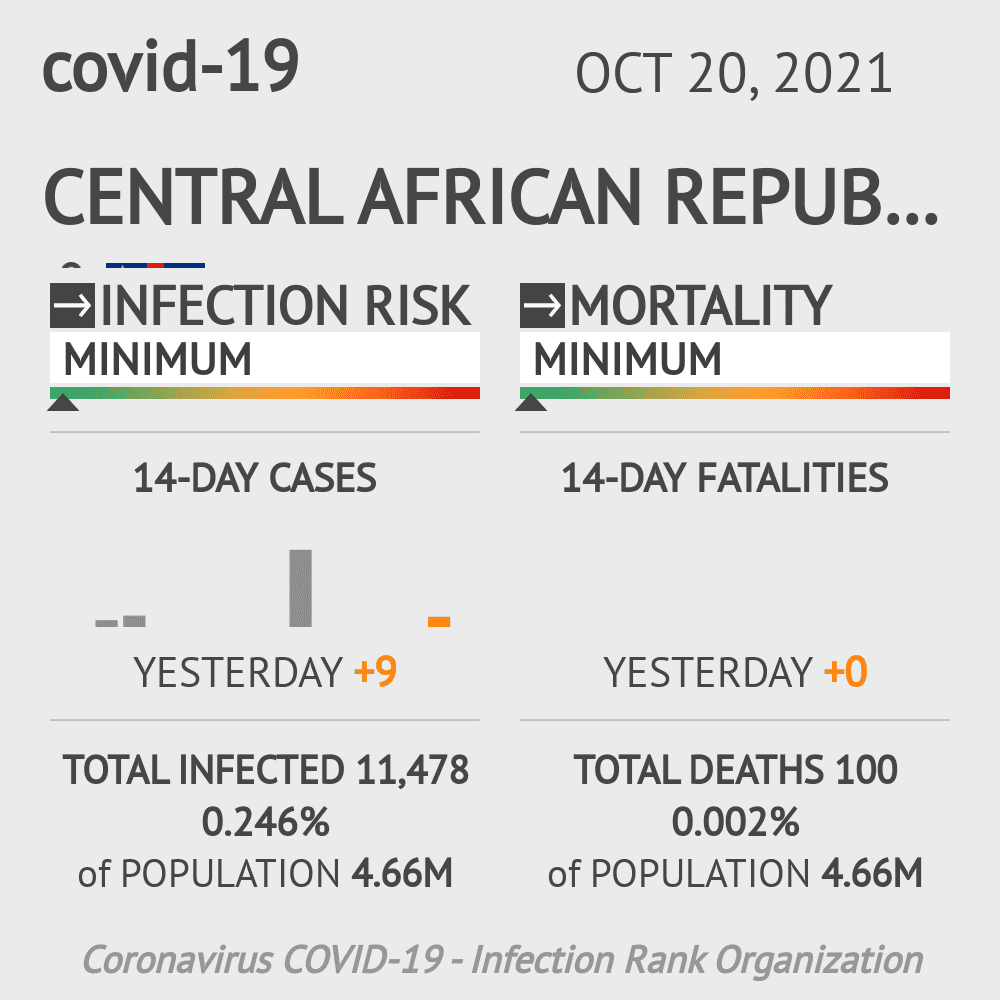 Central African Republic Coronavirus Covid-19 Risk of Infection on October 26, 2020