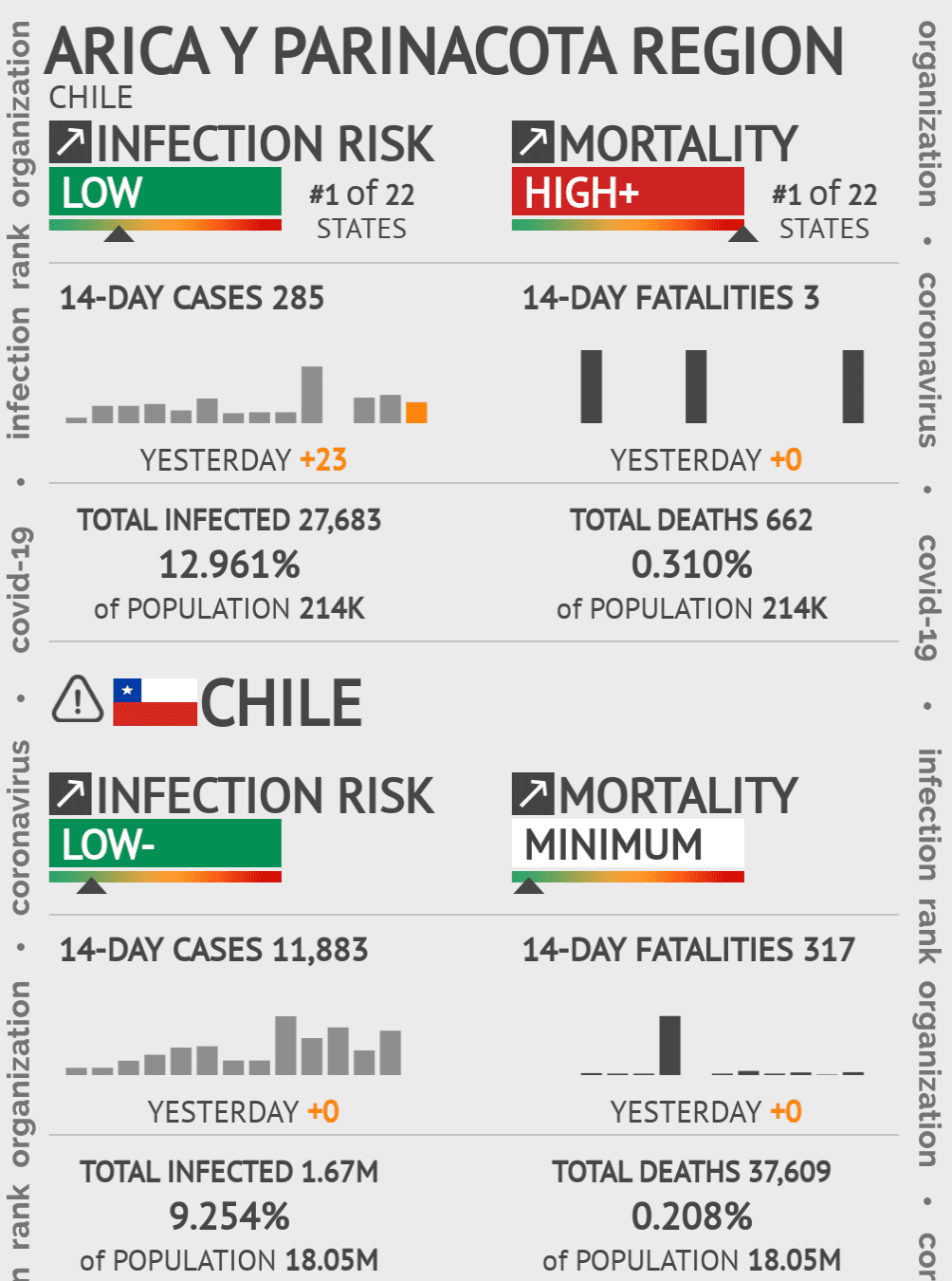Arica y Parinacota Coronavirus Covid-19 Risk of Infection on March 02, 2021