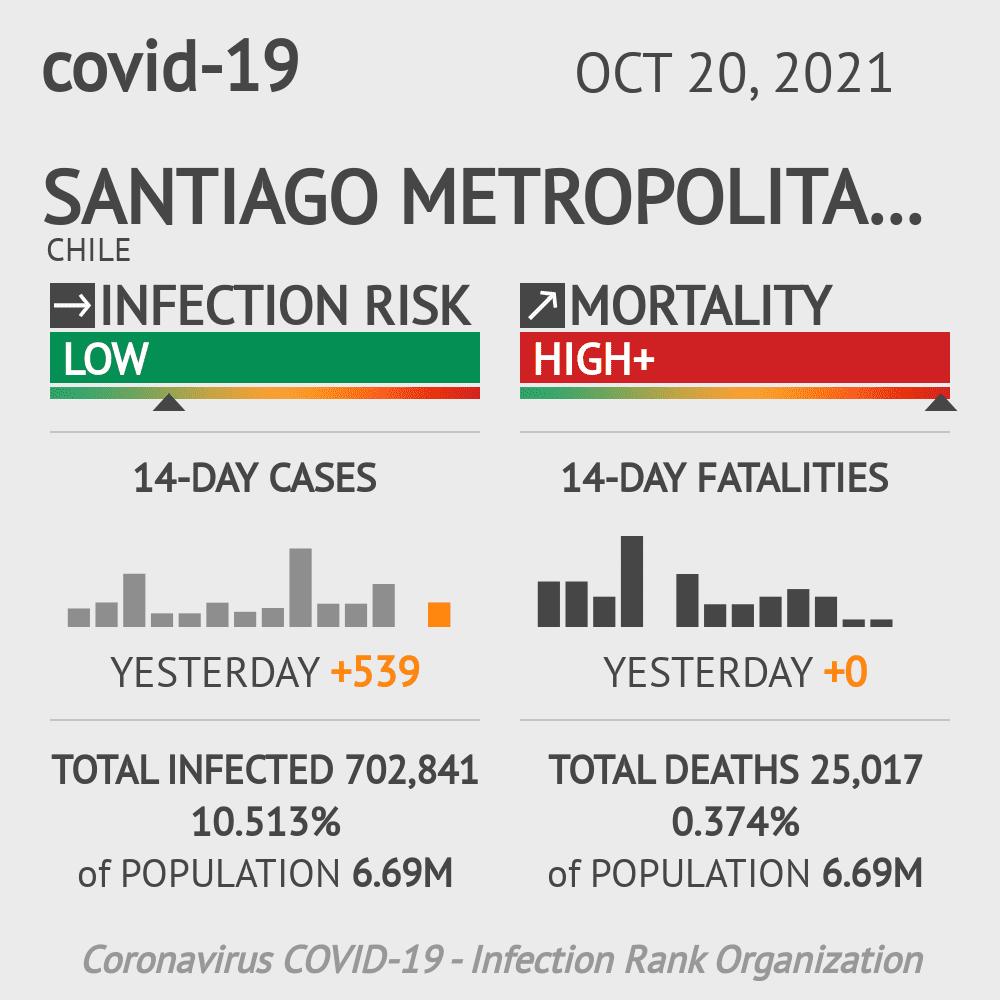Santiago Metropolitan Coronavirus Covid-19 Risk of Infection on March 02, 2021