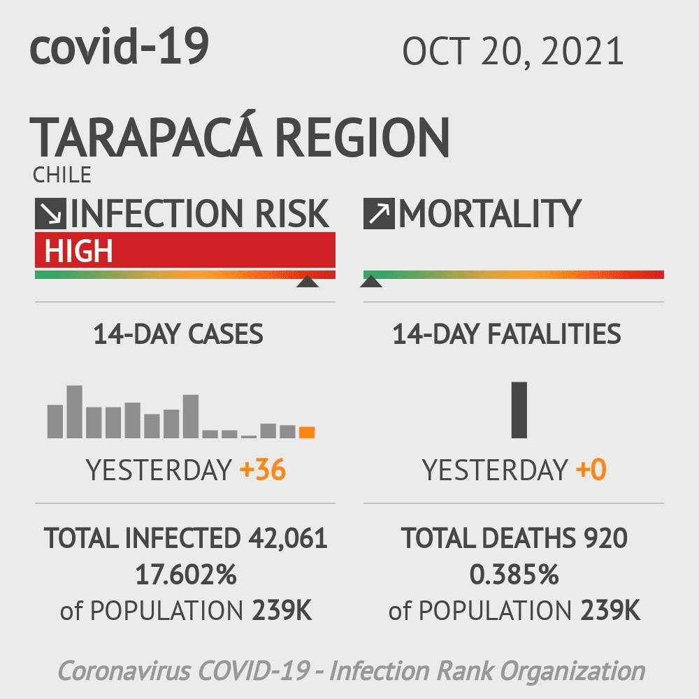 Tarapacá Coronavirus Covid-19 Risk of Infection on February 22, 2021