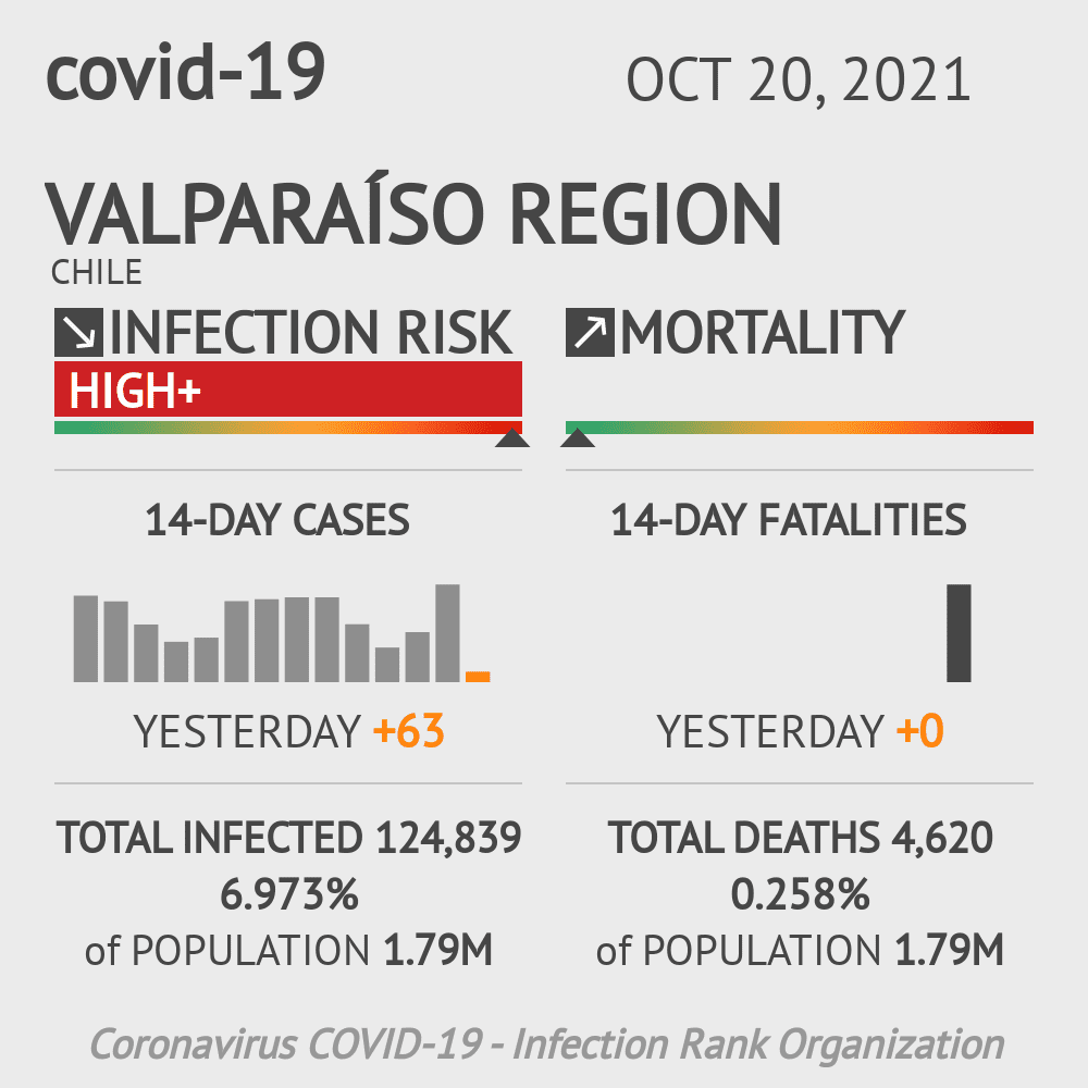 Valparaíso Coronavirus Covid-19 Risk of Infection on March 02, 2021