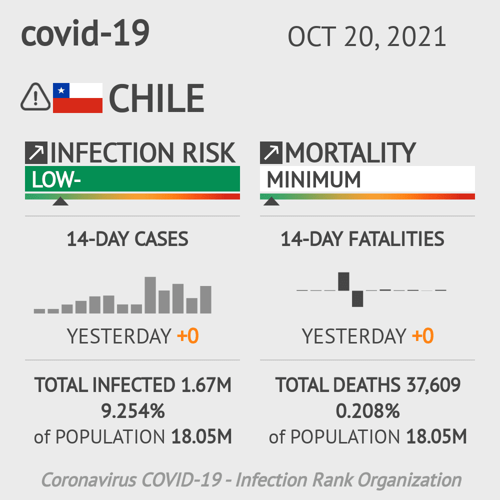 Chile Coronavirus Covid-19 Risk of Infection Update for 22 Regions on April 13, 2021
