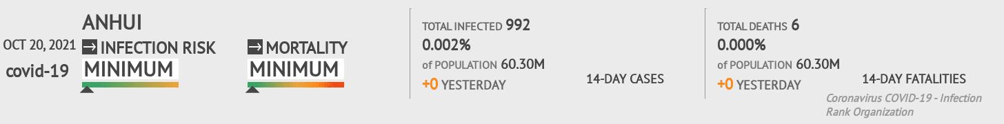 Anhui Coronavirus Covid-19 Risk of Infection on February 22, 2021