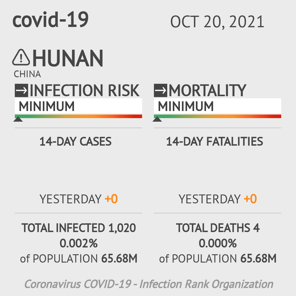 Hunan Coronavirus Covid-19 Risk of Infection on February 27, 2021