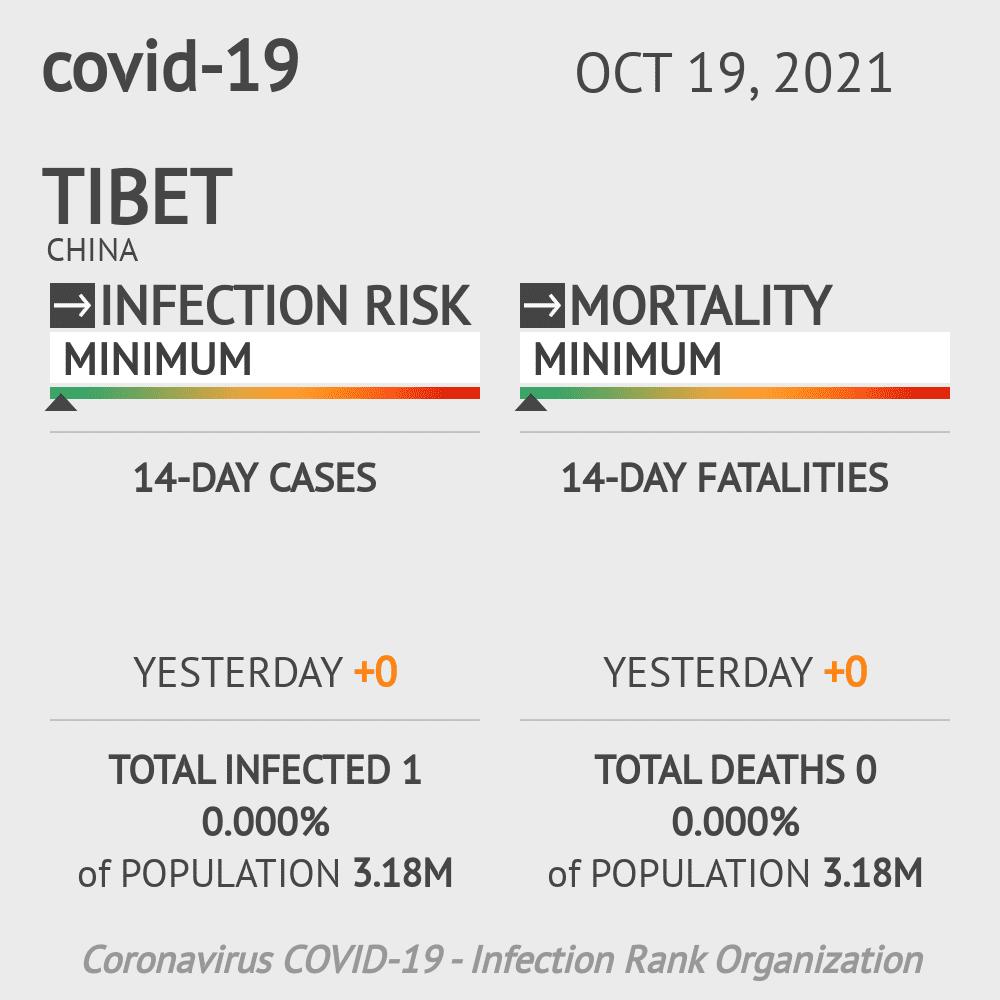 Tibet Coronavirus Covid-19 Risk of Infection on July 25, 2021
