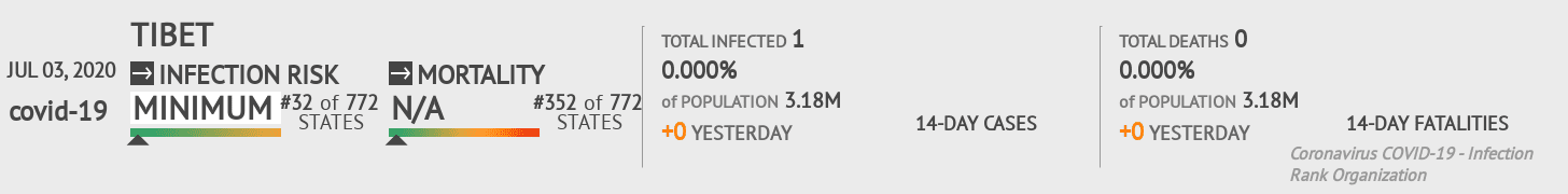 Xizang Coronavirus Covid-19 Risk of Infection on July 03, 2020