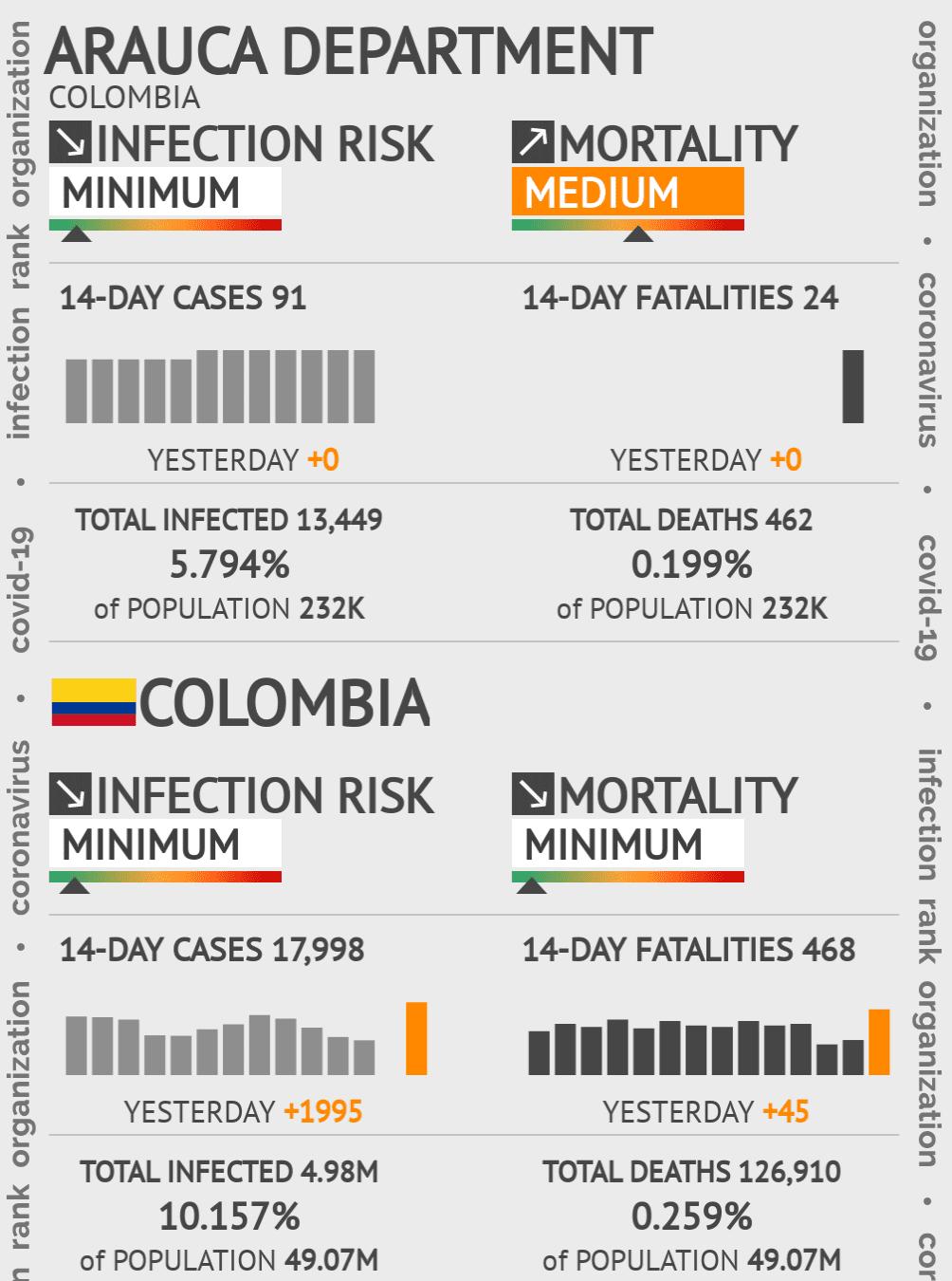 Arauca Coronavirus Covid-19 Risk of Infection on March 06, 2021