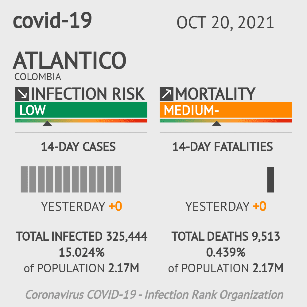 Atlantico Coronavirus Covid-19 Risk of Infection on March 06, 2021