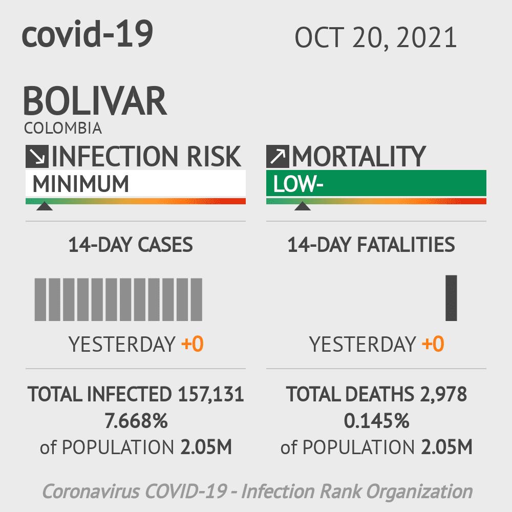 Bolivar Coronavirus Covid-19 Risk of Infection on March 03, 2021