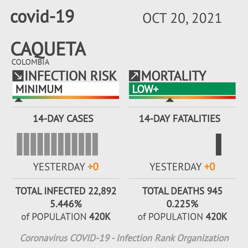 Caqueta Coronavirus Covid-19 Risk of Infection on March 03, 2021