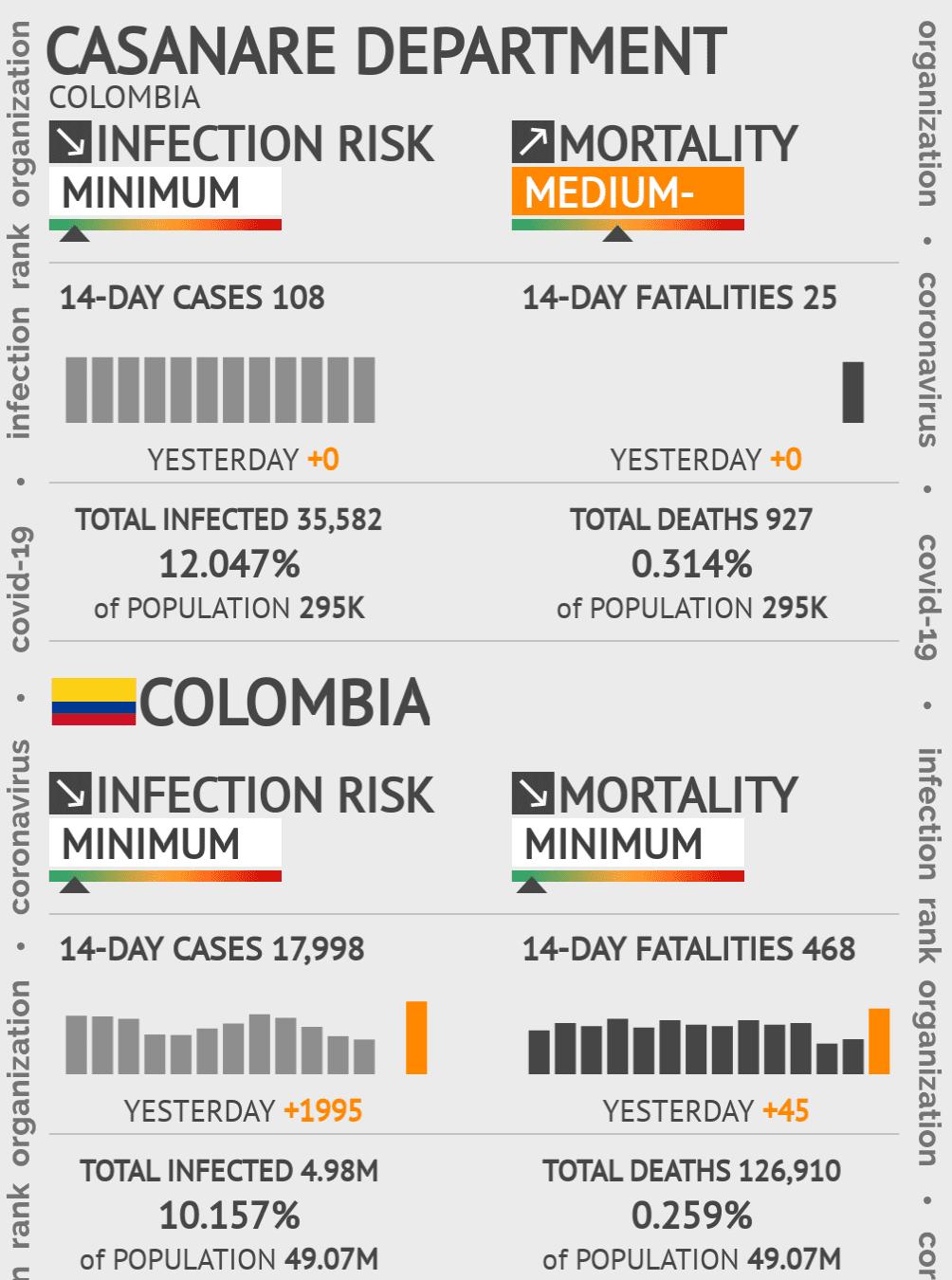Casanare Coronavirus Covid-19 Risk of Infection on March 06, 2021