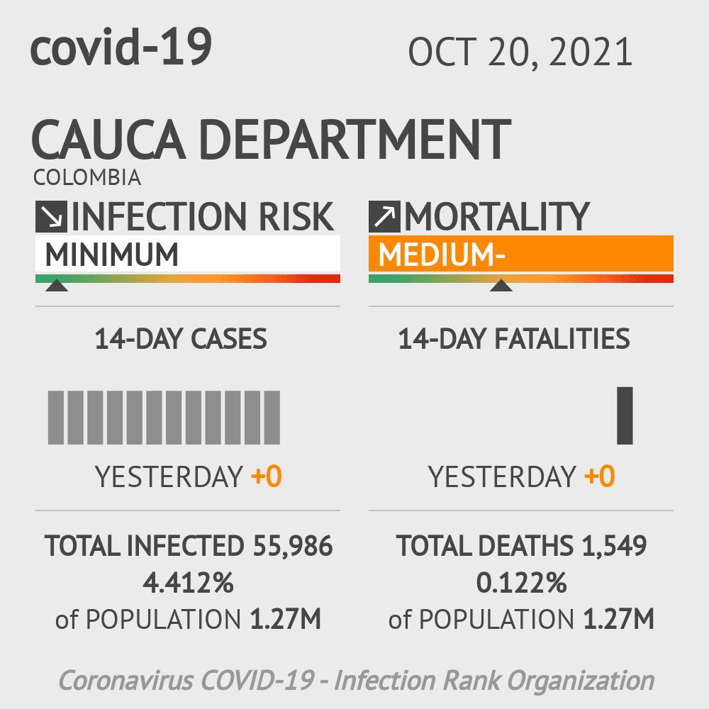 Cauca Coronavirus Covid-19 Risk of Infection on March 03, 2021