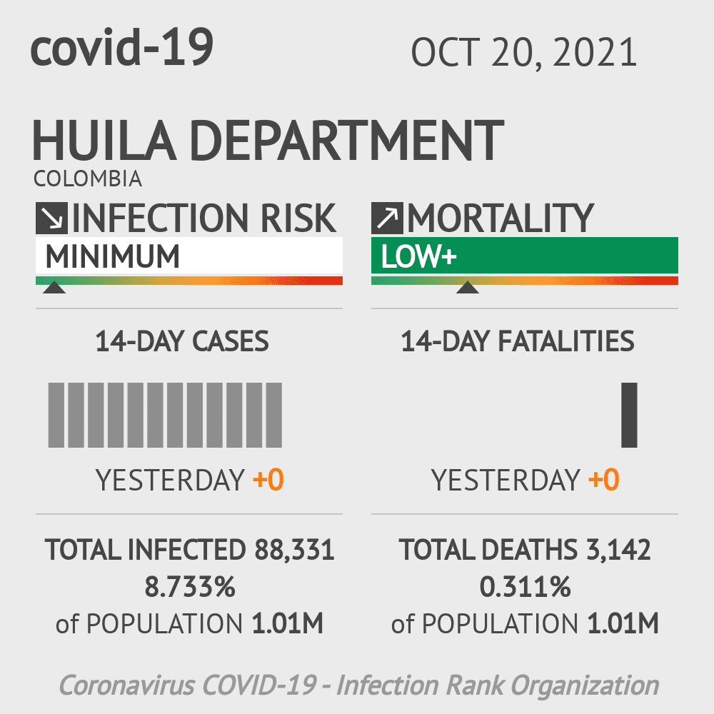 Huila Coronavirus Covid-19 Risk of Infection on February 27, 2021