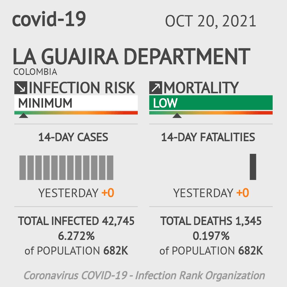 La Guajira Coronavirus Covid-19 Risk of Infection on March 06, 2021
