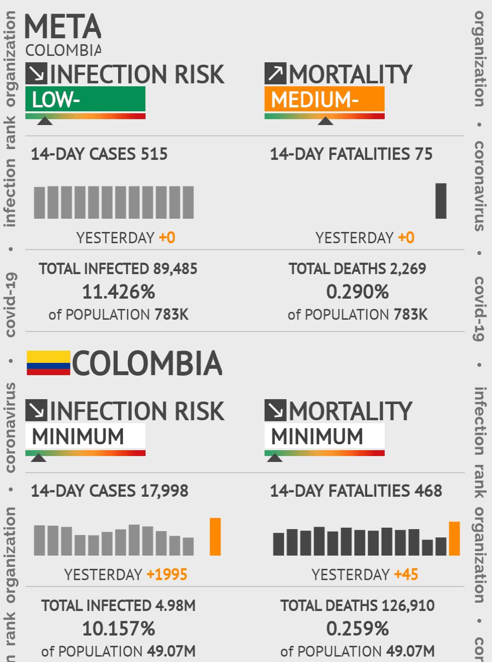Meta Coronavirus Covid-19 Risk of Infection on March 06, 2021