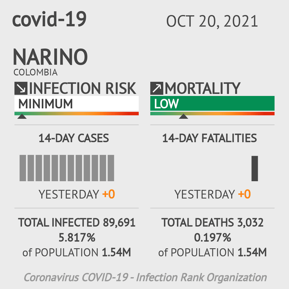 Narino Coronavirus Covid-19 Risk of Infection on March 06, 2021