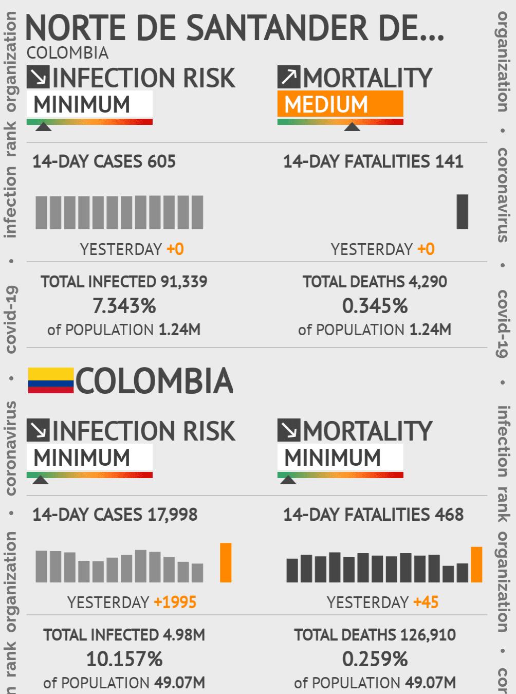 Norte de Santander Coronavirus Covid-19 Risk of Infection on March 06, 2021